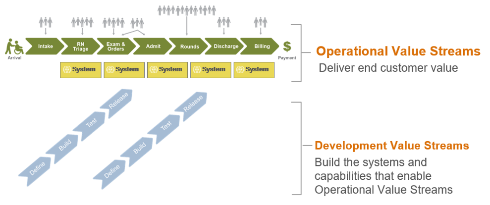 Value Stream Operations Support